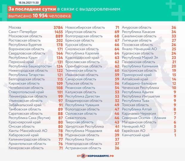Более 17 тысяч новых случаев коронавируса выявлено в России за сутки
