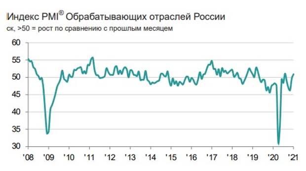 Индекс PMI обрабатывающих отраслей РФ