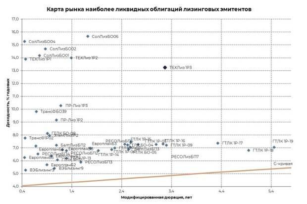 ИК ВЕЛЕС Капитал: ТЕХНО Лизинг - Щедрая премия за минимальный риск и перспективы роста