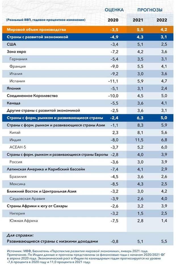 Прогноз роста экономики