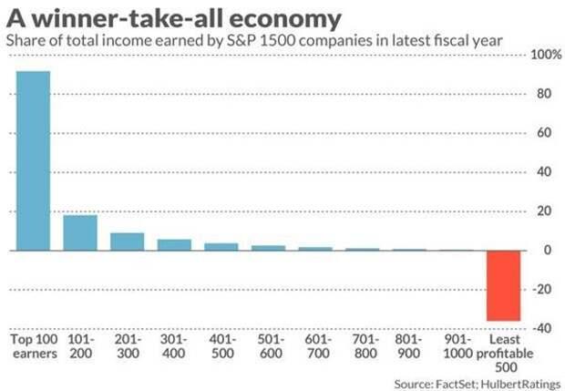 Топ 100 компаний по размеру прибыли 500 наименее прибыльных компаний