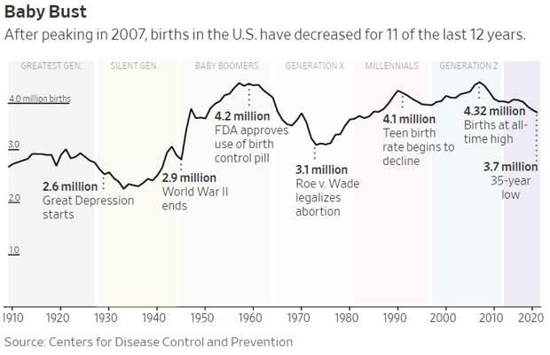 Снижение рождаемости в США