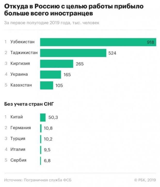 Статистика по мигрантам прибывшим в Россию с целью работы