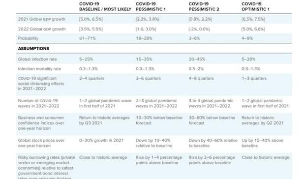 Отскок от локдауна: мировая экономика набирает высокие темпы роста