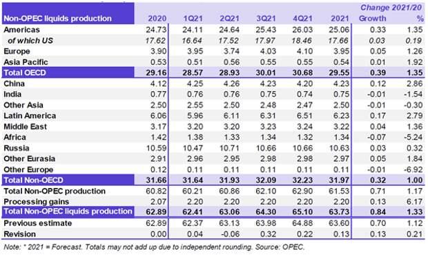 United States Oil Fund - перспективы роста выглядят ограниченными