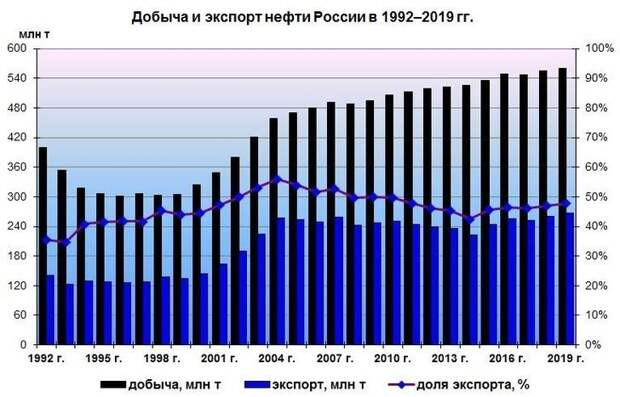 Экспортные достижения ТЭК России в 2019 году: рекорды по газу, нефти и углю