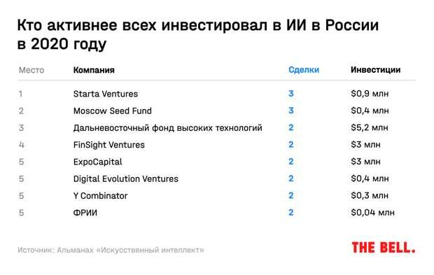 Куда делись инвестиции в ИИ, зачем «Яндексу» «Азбука вкуса» и кому грозит цифровой налог