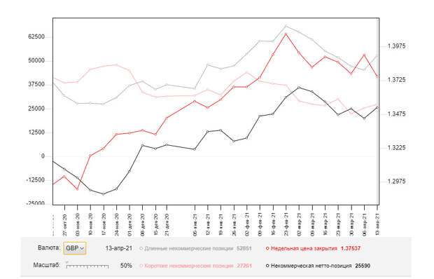 GBP/USD: план на европейскую сессию 21 апреля. Commitment of Traders COT отчеты (разбор вчерашних сделок). Рост фунта закончился
