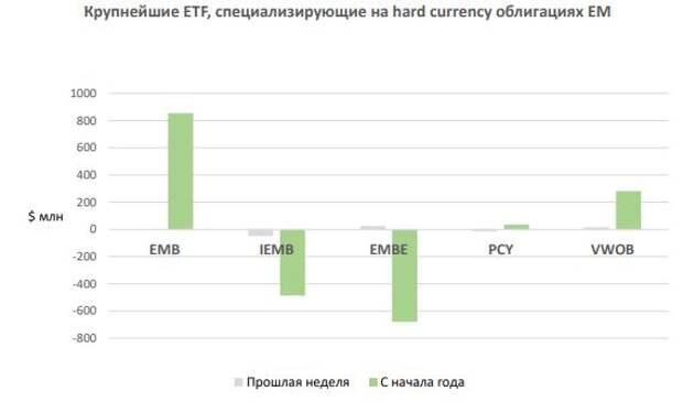 ФИНАМ: Еженедельный обзор: Санкционный фактор несколько отошел на второй план