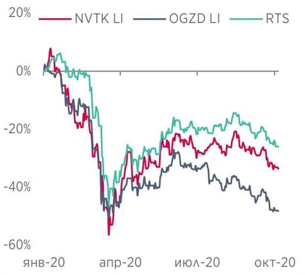 Акции и индекс с начала года