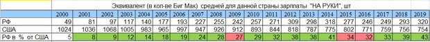 """Динамика соотношения покупательной способности зарплат """"на руки"""" в России и США за 20 лет"""