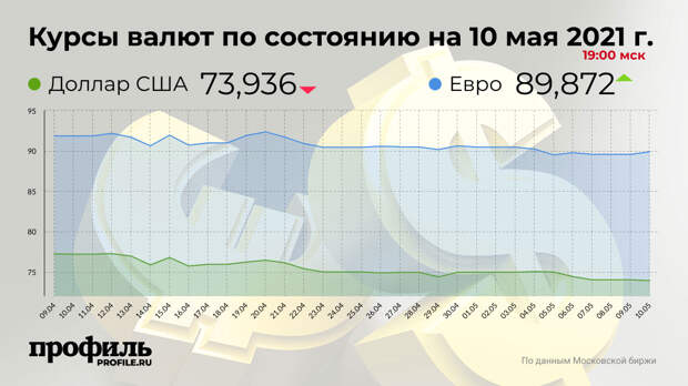 Доллар упал до 73,93 рубля