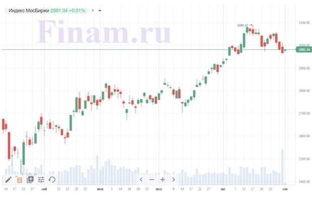 Акции золотодобытчиков растут вслед за ценами на драгметалл