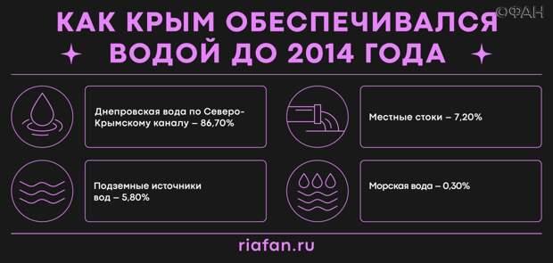 В Крыму подсчитали, на сколько ежегодно увеличивается ущерб от водной блокады Украины