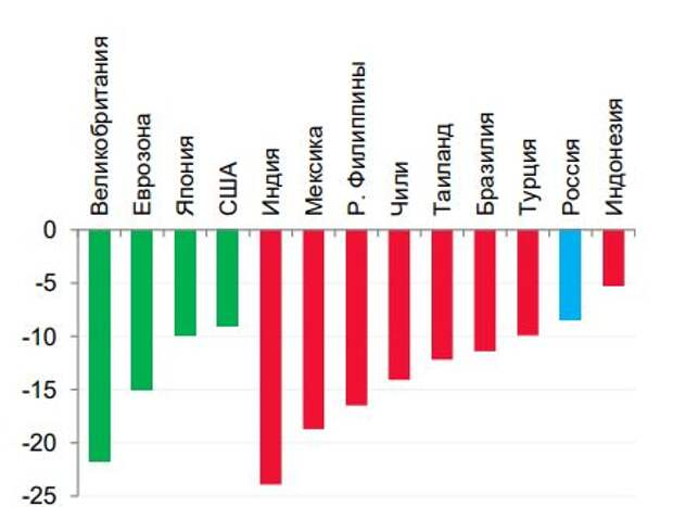 Динамика ВВП в II квартале 2020 г. в избранных странах, % г/г