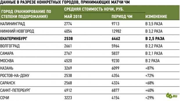 Мест уже нет: рейтинг загруженности отелей за 2,5 месяца до ЧМ-2018