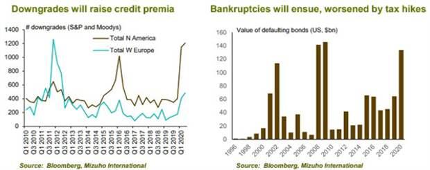 В США может начаться новая волна корпоративных банкротств