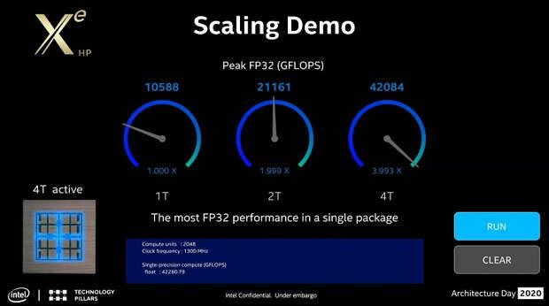 Intel представила чудовищный GPU с 16 384 ядрами и производительностью свыше 40 TFLOPS