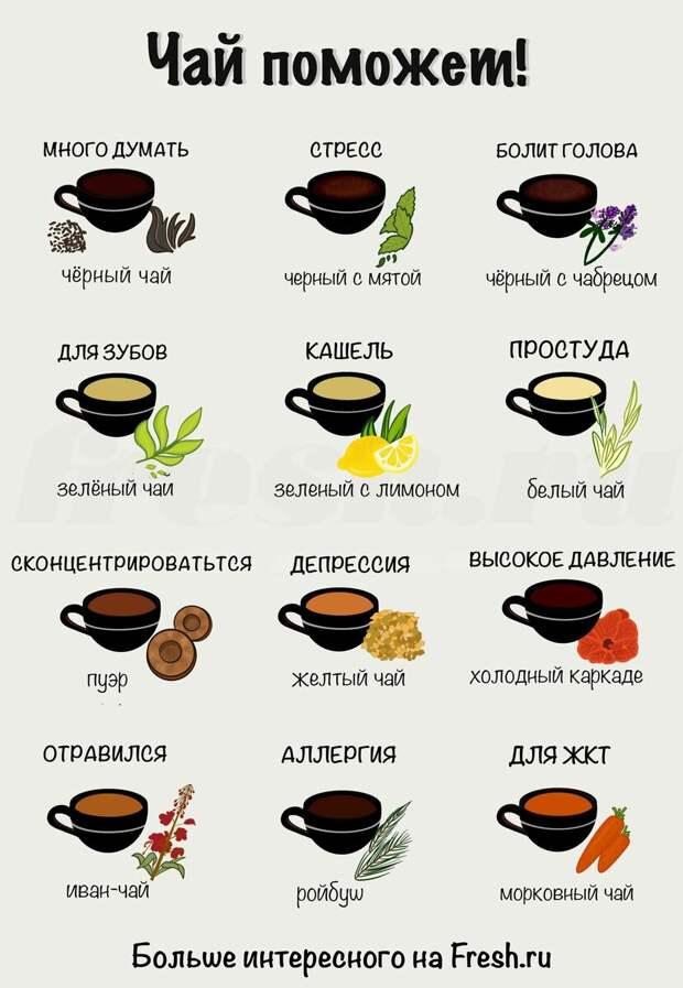 Какой чай от чего помогает?