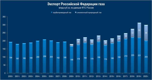 Транзит без Украины