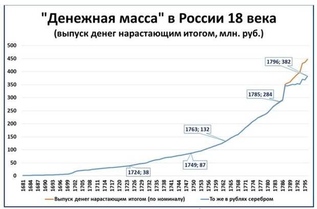 Как нарастить доходы бюджета: рецепт Екатерины II.