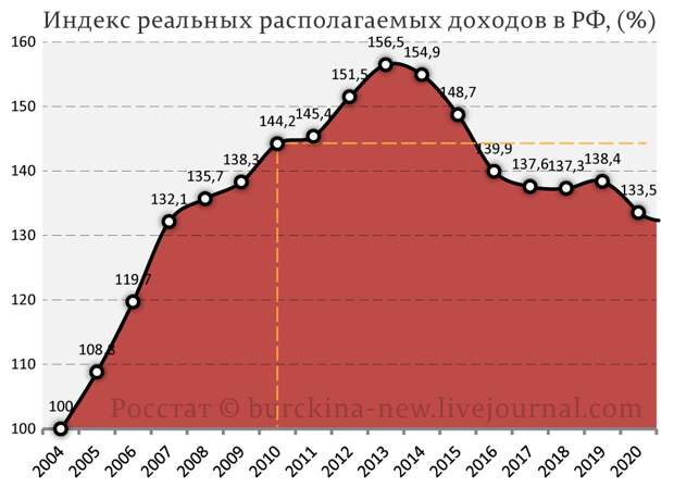Сравниваю число бедных в конце СССР и в современной России