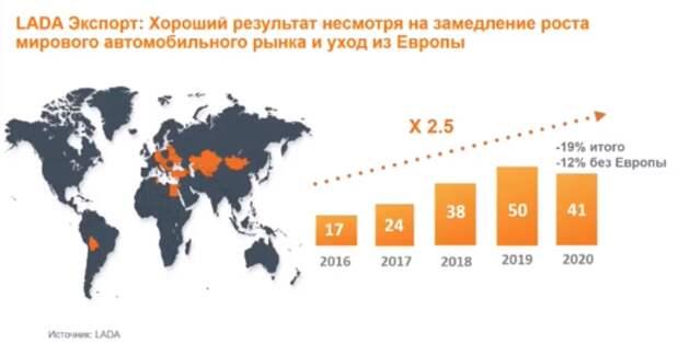 """Экспорт """"АВТОВАЗа"""" за 4 года вырос в 2,5 раза"""