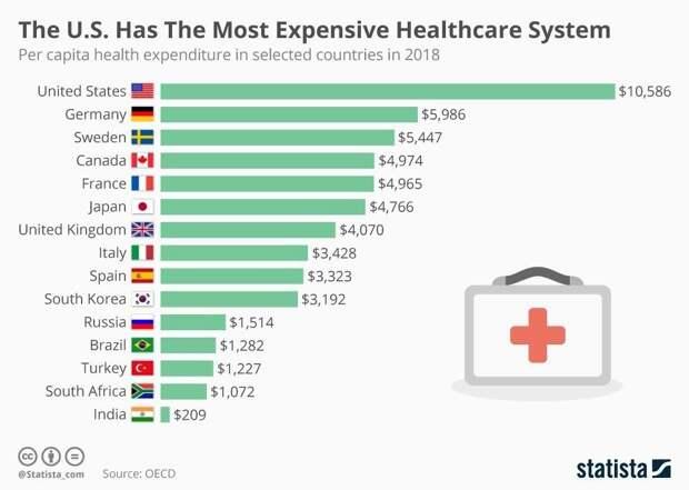 В США самая дорогая система здравоохранения на душу населения