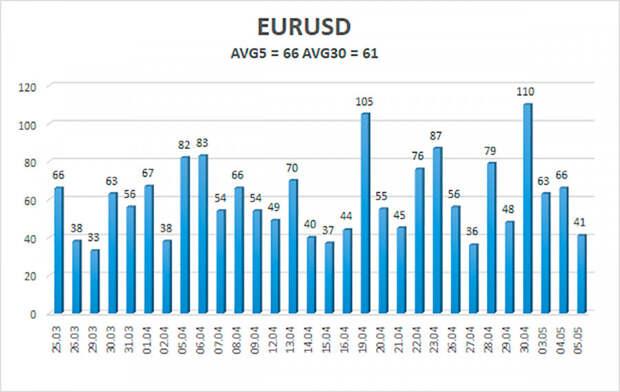 Обзор пары EUR/USD. 6 мая. Джером Пауэлл и Джанет Йеллен запутали рынки своими заявлениями.