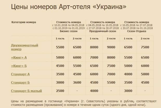 Срез цен на отели в Крыму и Севастополе