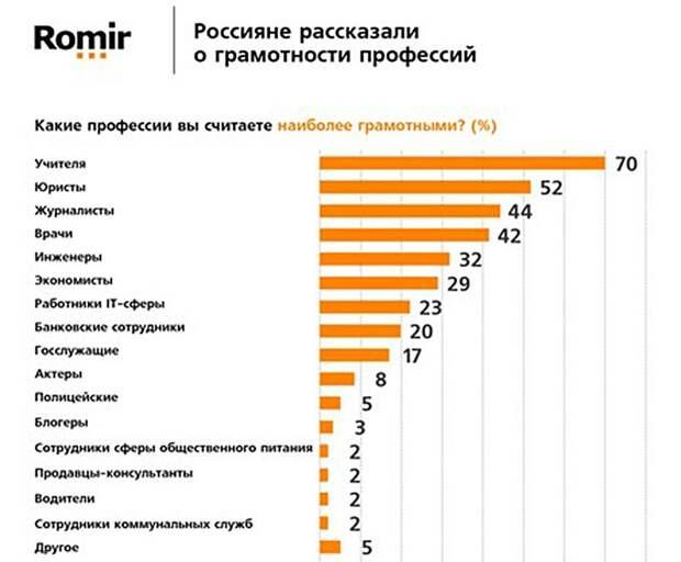 Россияне назвали самые грамотные профессии
