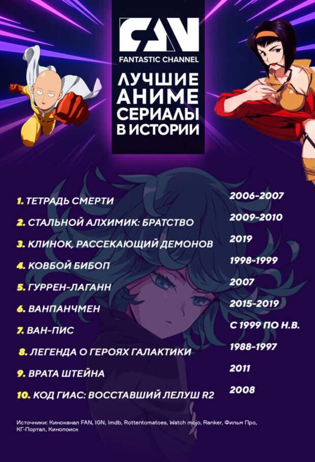 Киноканал FAN назвал 10 лучших аниме-сериалов завсю историю