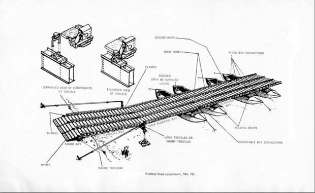 Складной лодочный инвентарь. Folding Boat Equipment (FBE)