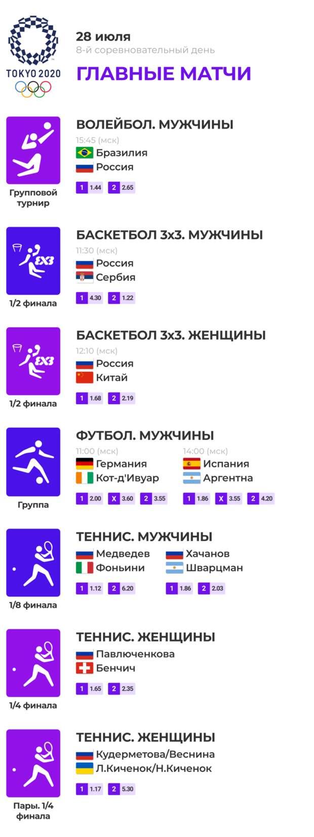 Олимпиада-2020: главные события 28.07.2021