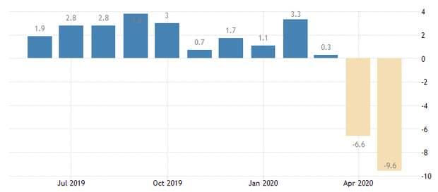 Индустриальное производство в странах G-8 в апреле 2020