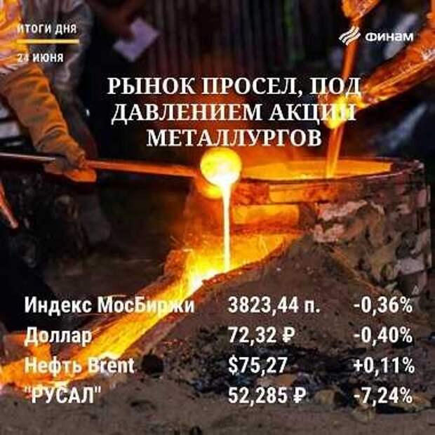 Итоги четверга, 24 июня: Рынок упал под гнетом COVID-19 и экспортных пошлин
