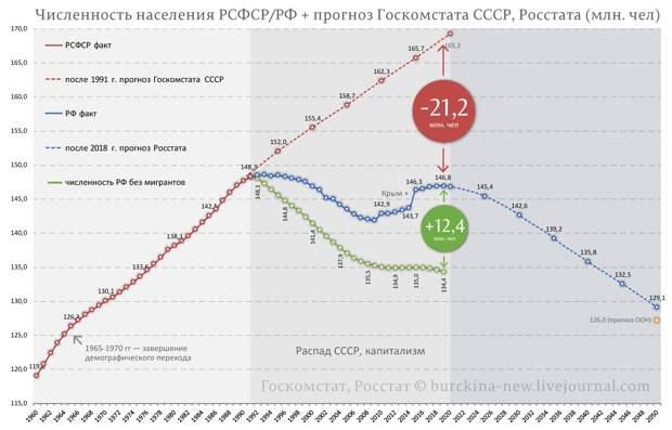 Какова была-бы численность России без миграции?