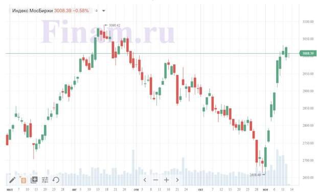 В пятницу 13-го российский рынок акций снижается