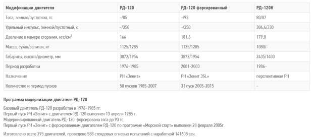 Российский «Энергомаш» отбирает у Украины последнюю надежду – РД-120