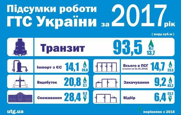 Когда Украине придется доплачивать за транзит россйиского газа в ЕС