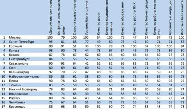 Ижевск занял 15-е место по качеству жизни