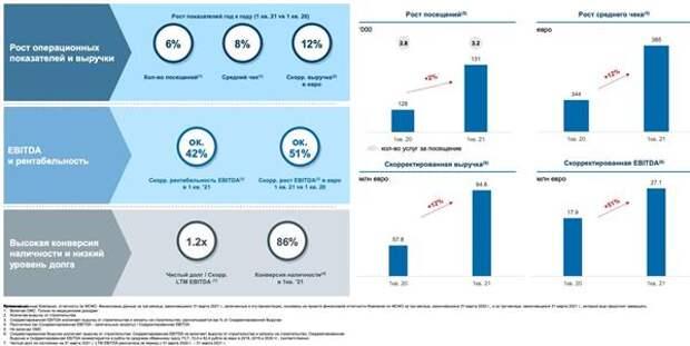 Динамика показателей EMC