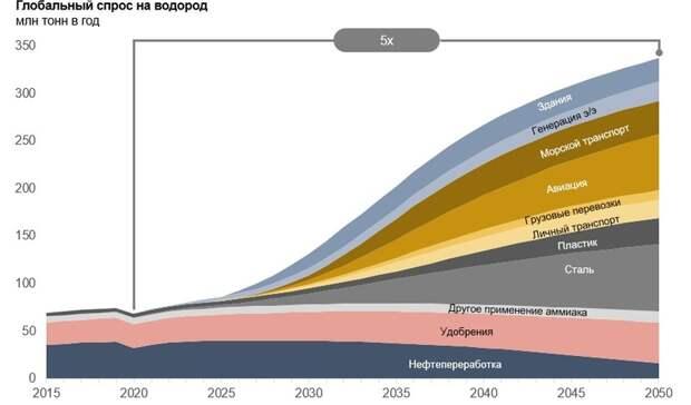 Роль водорода вдекарбонизированной экономике: текущие прогнозы