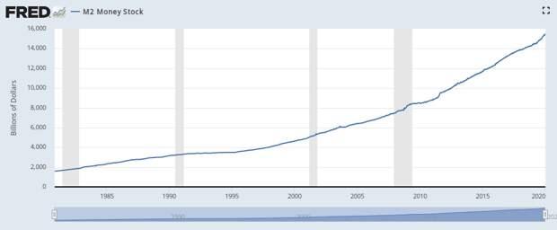 Как мы видим, США успешно печатают по триллиону долларов в год (в том числе покупая на напечатанные свои же гособлигации), и никакого ускорения инфляции из-за этого не наблюдается. То есть при желании они могут проспонсировать колонизацию Марса. Главное, чтобы оно было / © fred.stlouisfed.org