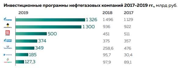 Зачем Газпром строит потоки