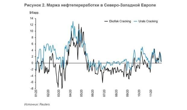 Европейская нефтепереработка: восстановление откладывается?