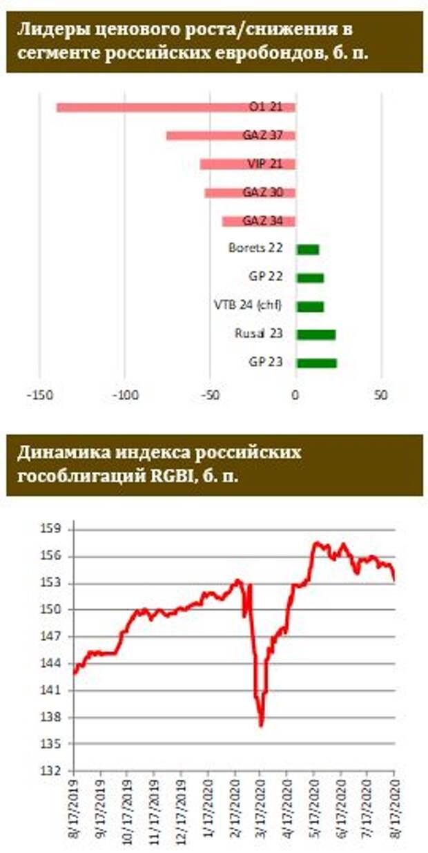 ФИНАМ: Новую неделю российский сегмент евробондов начал в красной зоне