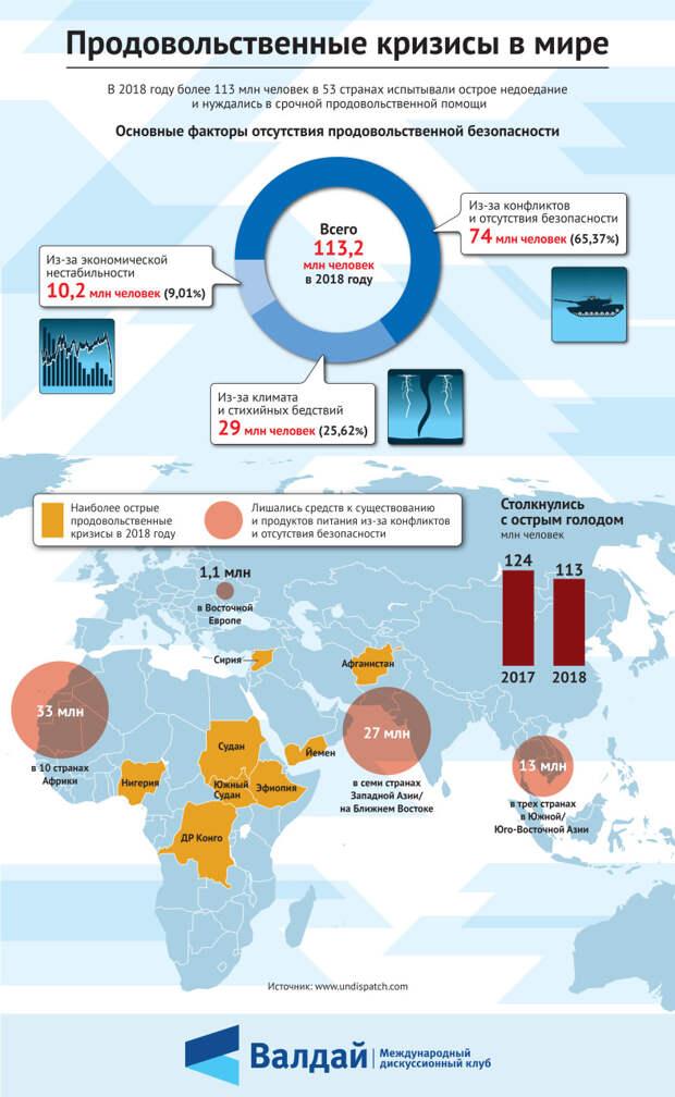 Продовольственные кризисы в мире