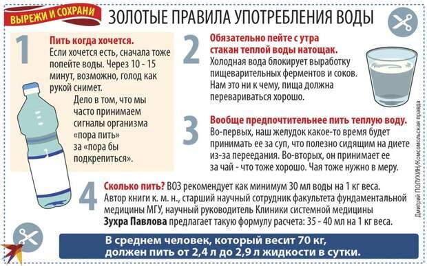 Золотые правила употребления воды.