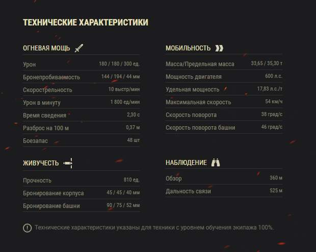 World of Tanks. Гайд по Т-34-85. Оборудование и стиль игры. Советы новичкам.